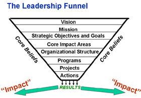 The Leadership Funnel
