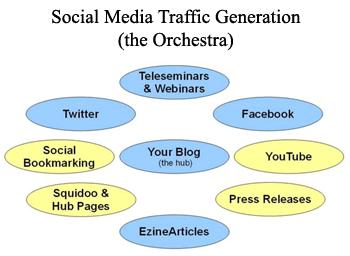 Social Media Traffic Generation